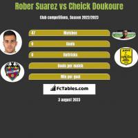Rober Suarez vs Cheick Doukoure h2h player stats