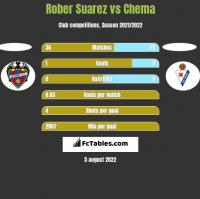 Rober Suarez vs Chema h2h player stats