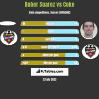 Rober Suarez vs Coke h2h player stats