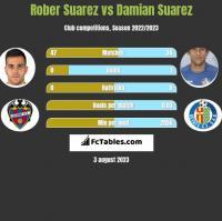 Rober Suarez vs Damian Suarez h2h player stats