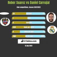 Rober Suarez vs Daniel Carvajal h2h player stats