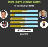 Rober Suarez vs David Costas h2h player stats