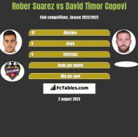 Rober Suarez vs David Timor Copovi h2h player stats