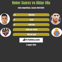 Rober Suarez vs Didac Vila h2h player stats