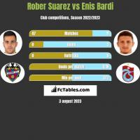 Rober Suarez vs Enis Bardi h2h player stats