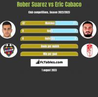 Rober Suarez vs Eric Cabaco h2h player stats