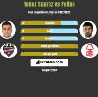 Rober Suarez vs Felipe h2h player stats