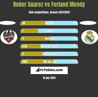 Rober Suarez vs Ferland Mendy h2h player stats