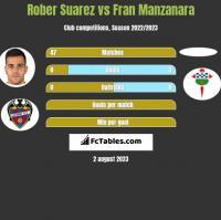 Rober Suarez vs Fran Manzanara h2h player stats