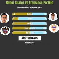 Rober Suarez vs Francisco Portillo h2h player stats