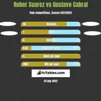 Rober Suarez vs Gustavo Cabral h2h player stats