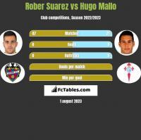 Rober Suarez vs Hugo Mallo h2h player stats