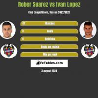 Rober Suarez vs Ivan Lopez h2h player stats