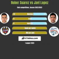 Rober Suarez vs Javi Lopez h2h player stats