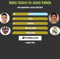 Rober Suarez vs Jesus Vallejo h2h player stats