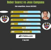 Rober Suarez vs Jose Campana h2h player stats