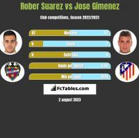 Rober Suarez vs Jose Gimenez h2h player stats
