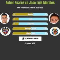 Rober Suarez vs Jose Luis Morales h2h player stats