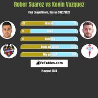 Rober Suarez vs Kevin Vazquez h2h player stats