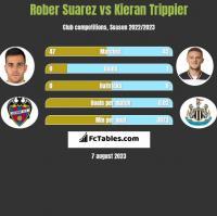 Rober Suarez vs Kieran Trippier h2h player stats