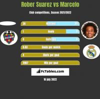 Rober Suarez vs Marcelo h2h player stats