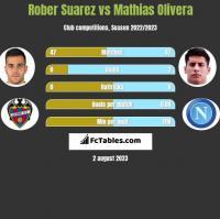 Rober Suarez vs Mathias Olivera h2h player stats