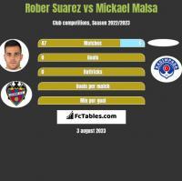 Rober Suarez vs Mickael Malsa h2h player stats