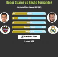 Rober Suarez vs Nacho Fernandez h2h player stats