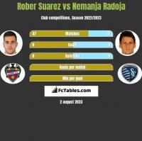 Rober Suarez vs Nemanja Radoja h2h player stats