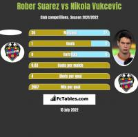 Rober Suarez vs Nikola Vukcevic h2h player stats