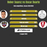 Rober Suarez vs Oscar Duarte h2h player stats