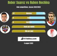 Rober Suarez vs Ruben Rochina h2h player stats