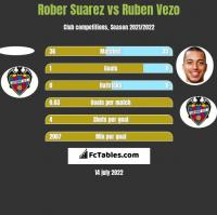 Rober Suarez vs Ruben Vezo h2h player stats