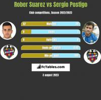 Rober Suarez vs Sergio Postigo h2h player stats