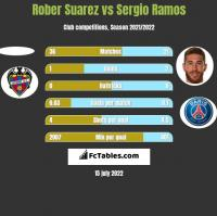 Rober Suarez vs Sergio Ramos h2h player stats