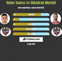 Rober Suarez vs Shkodran Mustafi h2h player stats