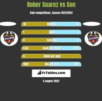 Rober Suarez vs Son h2h player stats