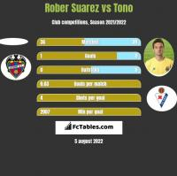 Rober Suarez vs Tono h2h player stats