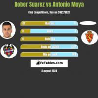 Rober Suarez vs Antonio Moya h2h player stats