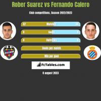 Rober Suarez vs Fernando Calero h2h player stats