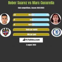 Rober Suarez vs Marc Cucurella h2h player stats