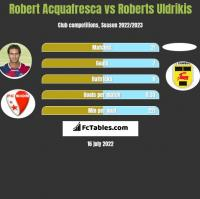 Robert Acquafresca vs Roberts Uldrikis h2h player stats
