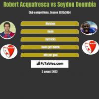 Robert Acquafresca vs Seydou Doumbia h2h player stats