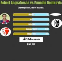 Robert Acquafresca vs Ermedin Demirovic h2h player stats