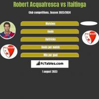 Robert Acquafresca vs Itaitinga h2h player stats