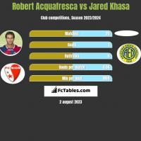 Robert Acquafresca vs Jared Khasa h2h player stats