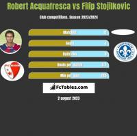 Robert Acquafresca vs Filip Stojilkovic h2h player stats