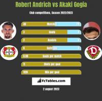 Robert Andrich vs Akaki Gogia h2h player stats