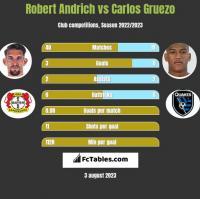 Robert Andrich vs Carlos Gruezo h2h player stats