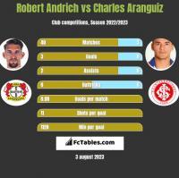 Robert Andrich vs Charles Aranguiz h2h player stats